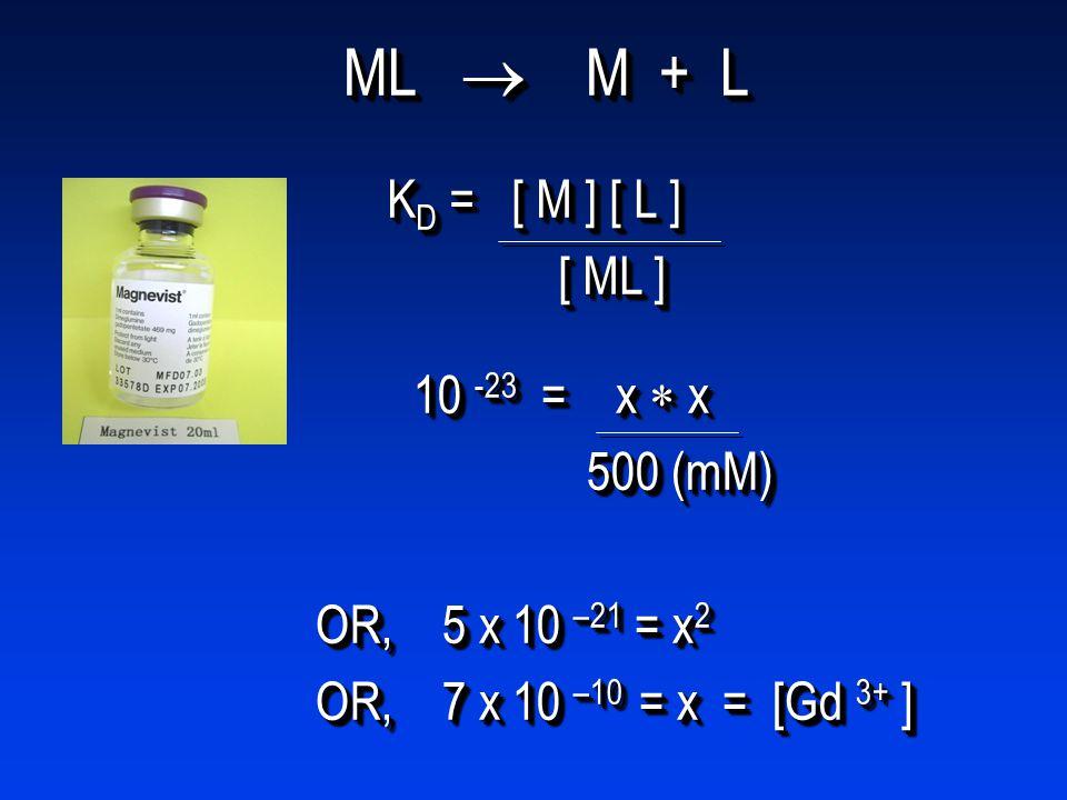 ML  M + L KD = [ M ] [ L ] [ ML ] 10 -23 = x  x 500 (mM)